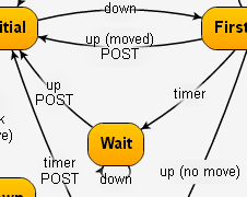 GoJS Diagramming for JavaScript and HTML, by Northwoods Software